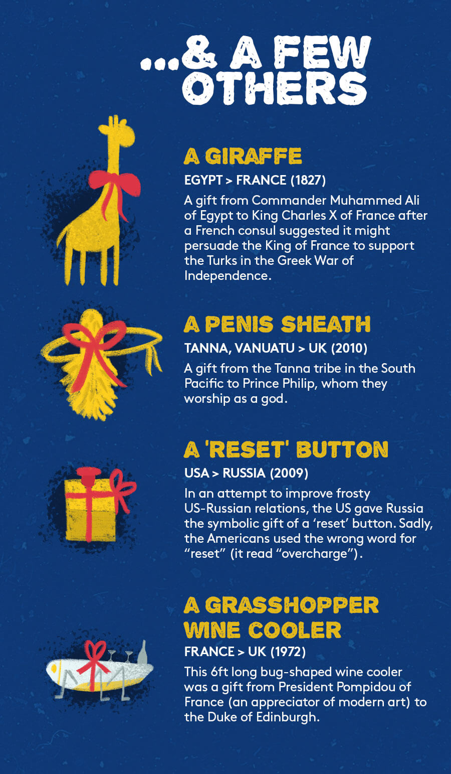 The Biggest Oddest & Most Expensive Gifts That Countries